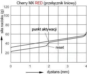 mx-red wykres